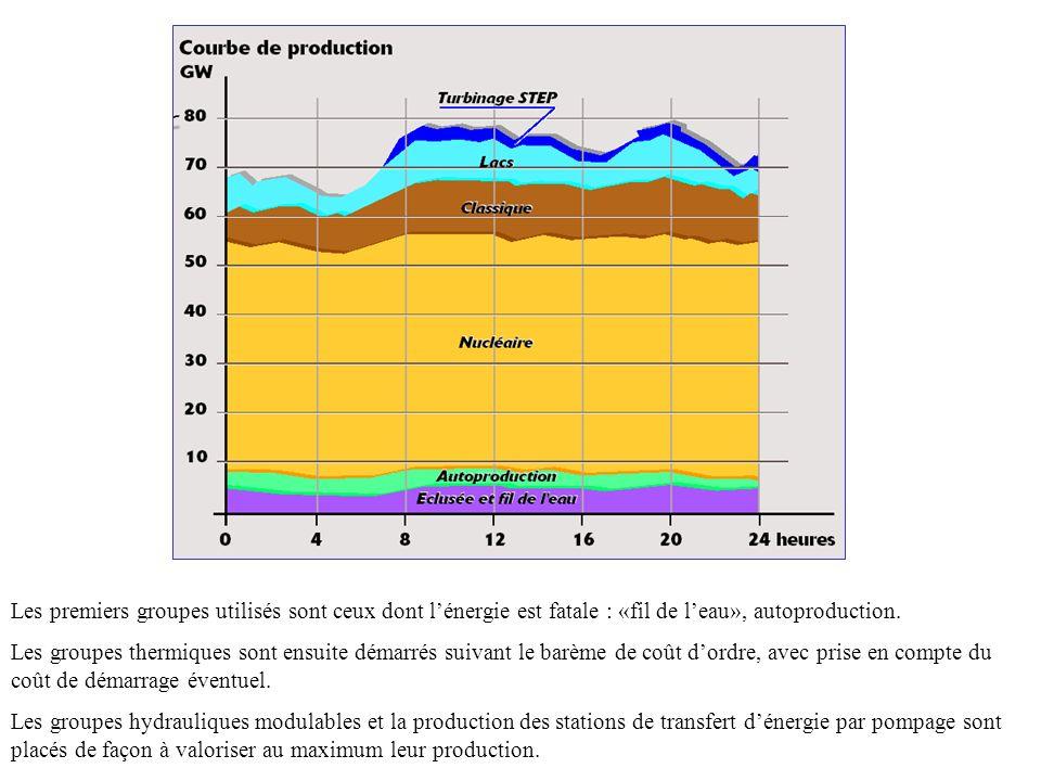 Les premiers groupes utilisés sont ceux dont l'énergie est fatale : «fil de l'eau», autoproduction.