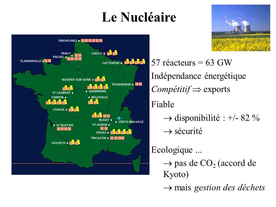 Le Nucléaire 57 réacteurs = 63 GW Indépendance énergétique