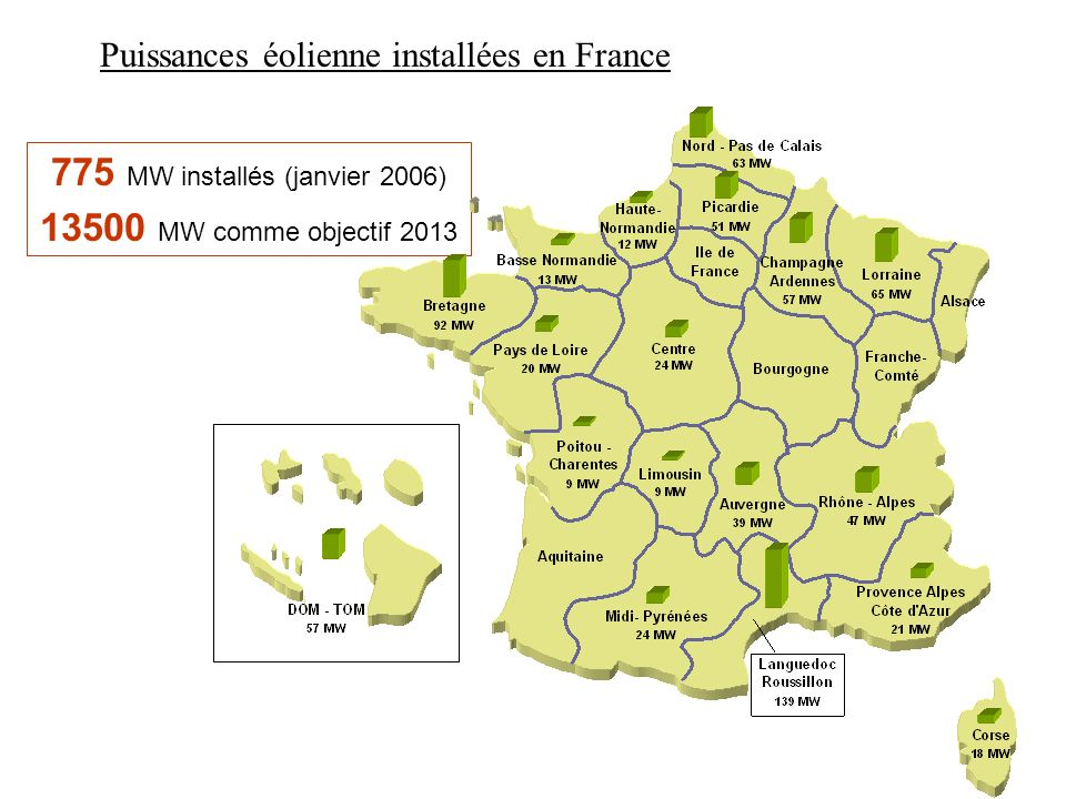 775 MW installés (janvier 2006)