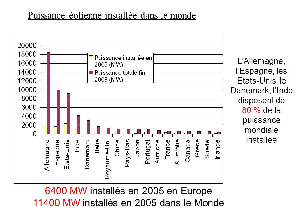 Puissance éolienne installée dans le monde