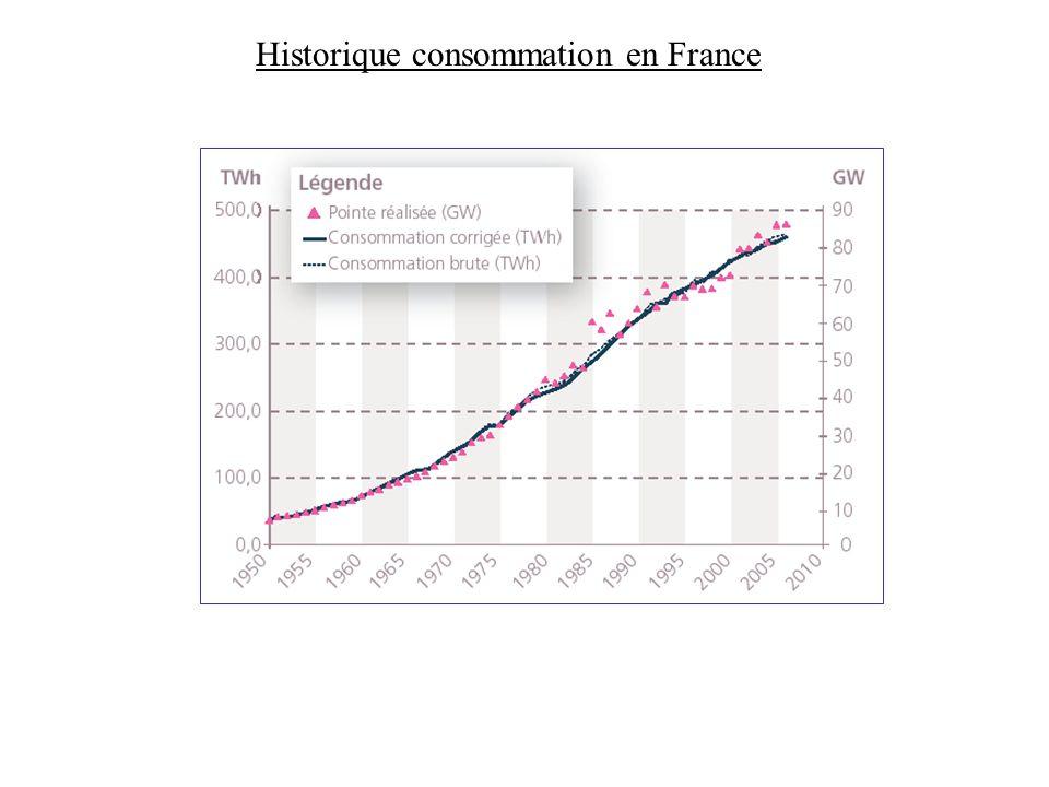 Historique consommation en France