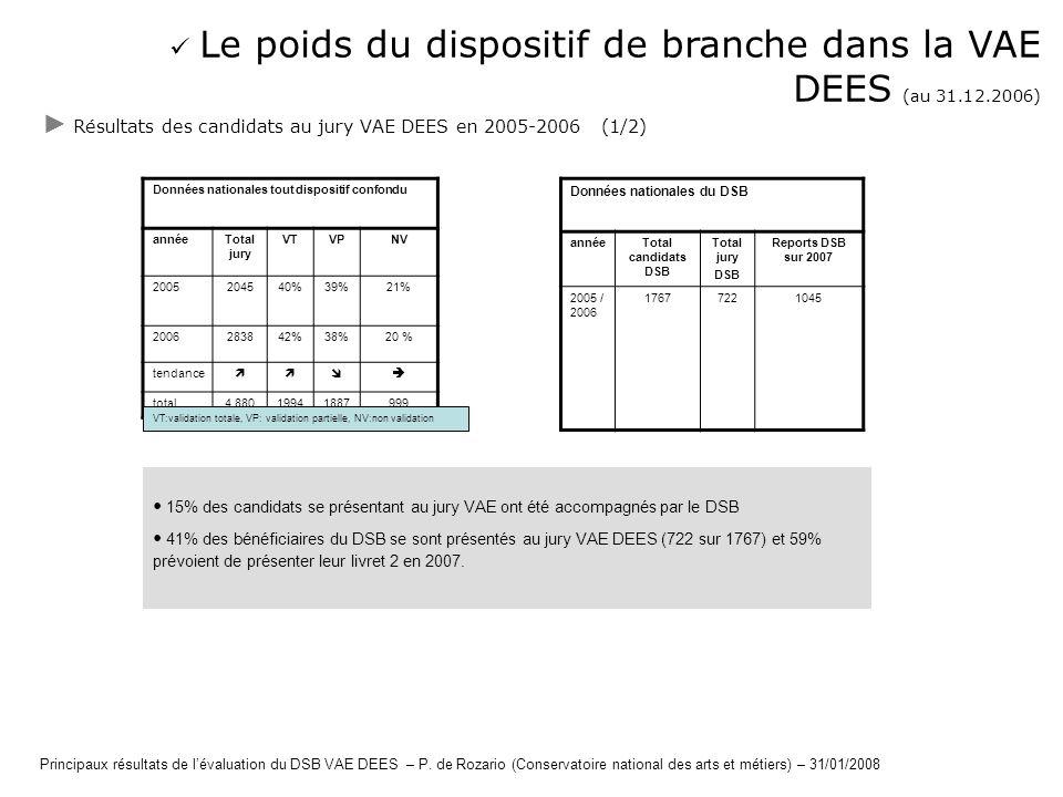  Le poids du dispositif de branche dans la VAE DEES (au 31.12.2006)