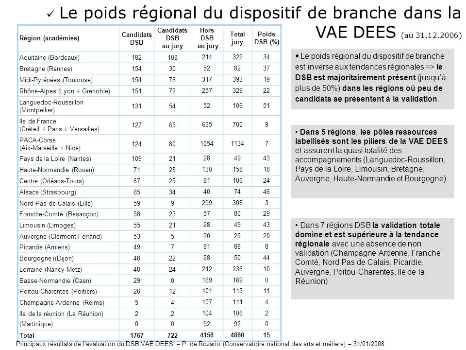  Le poids régional du dispositif de branche dans la VAE DEES (au 31