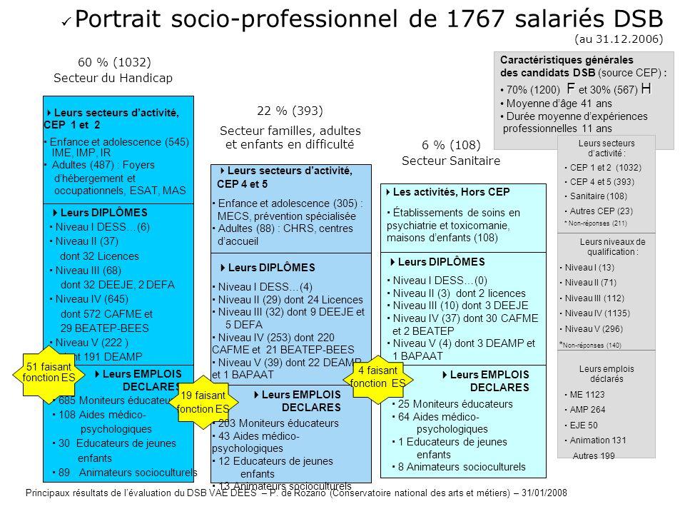  Portrait socio-professionnel de 1767 salariés DSB (au 31.12.2006)