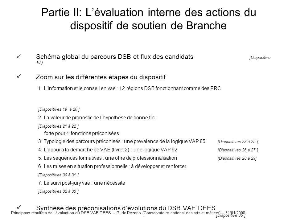 Partie II: L'évaluation interne des actions du dispositif de soutien de Branche