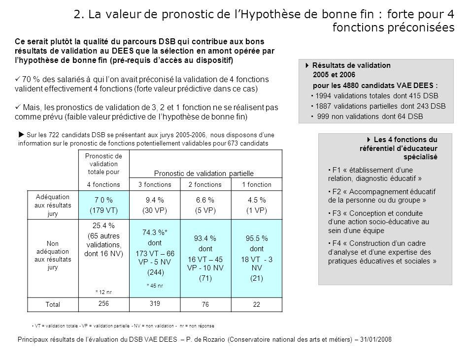 2. La valeur de pronostic de l'Hypothèse de bonne fin : forte pour 4 fonctions préconisées