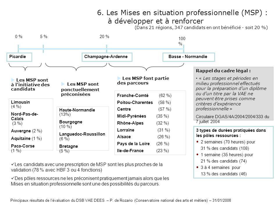 6. Les Mises en situation professionnelle (MSP) :