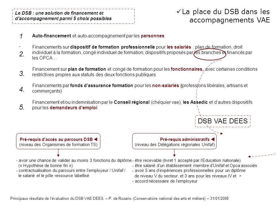 La place du DSB dans les accompagnements VAE 1. 2. 3. 4. 5.