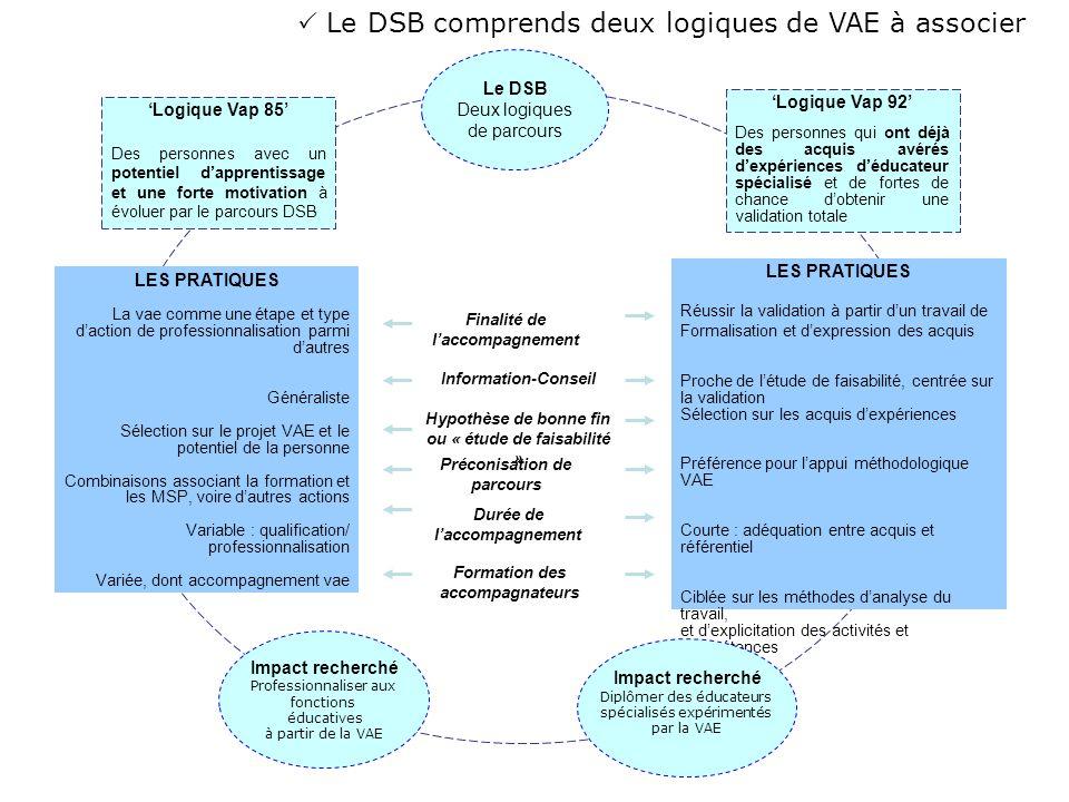 Le DSB comprends deux logiques de VAE à associer