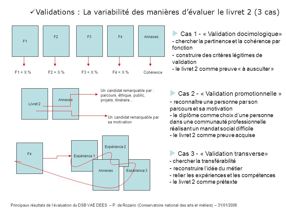  Cas 1 - « Validation docimologique»