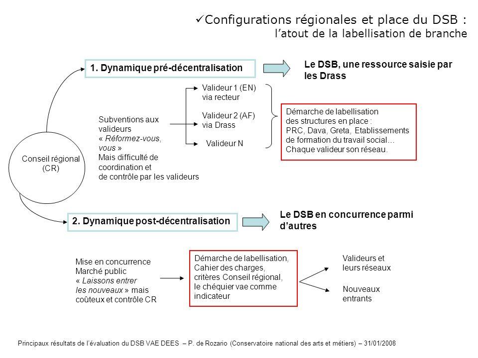Configurations régionales et place du DSB :