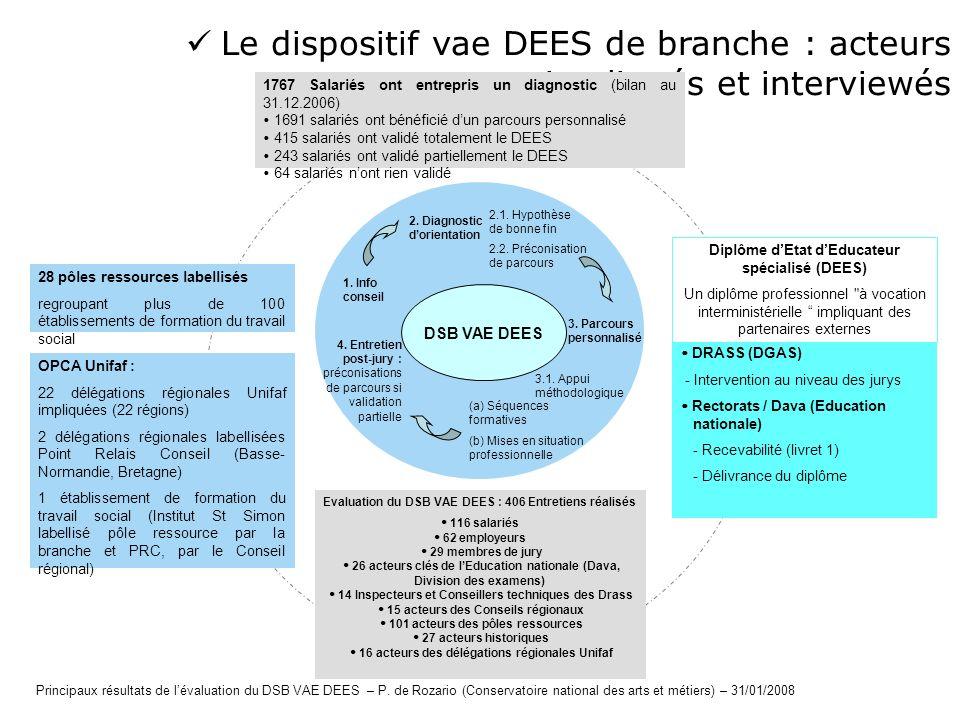  Le dispositif vae DEES de branche : acteurs impliqués et interviewés