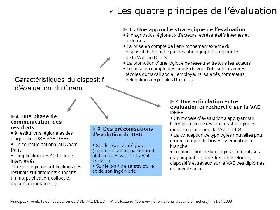  Les quatre principes de l'évaluation