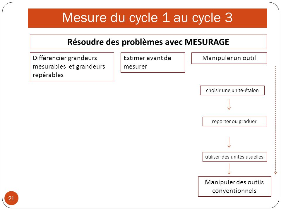 Mesure du cycle 1 au cycle 3