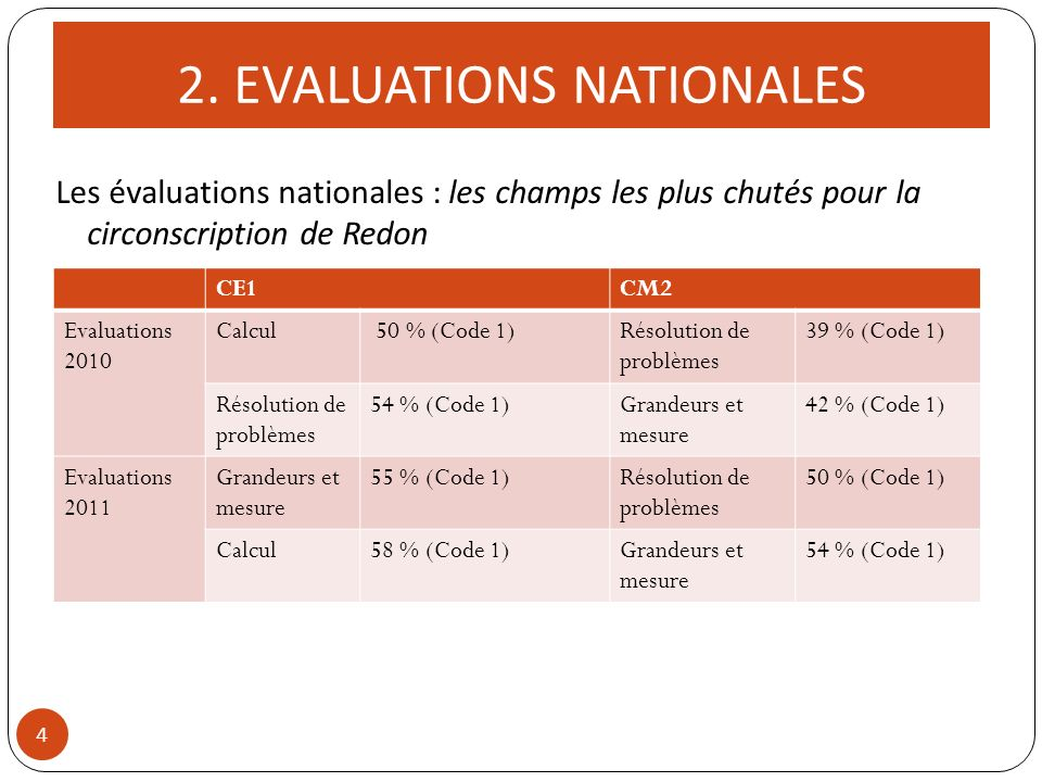 2. EVALUATIONS NATIONALES