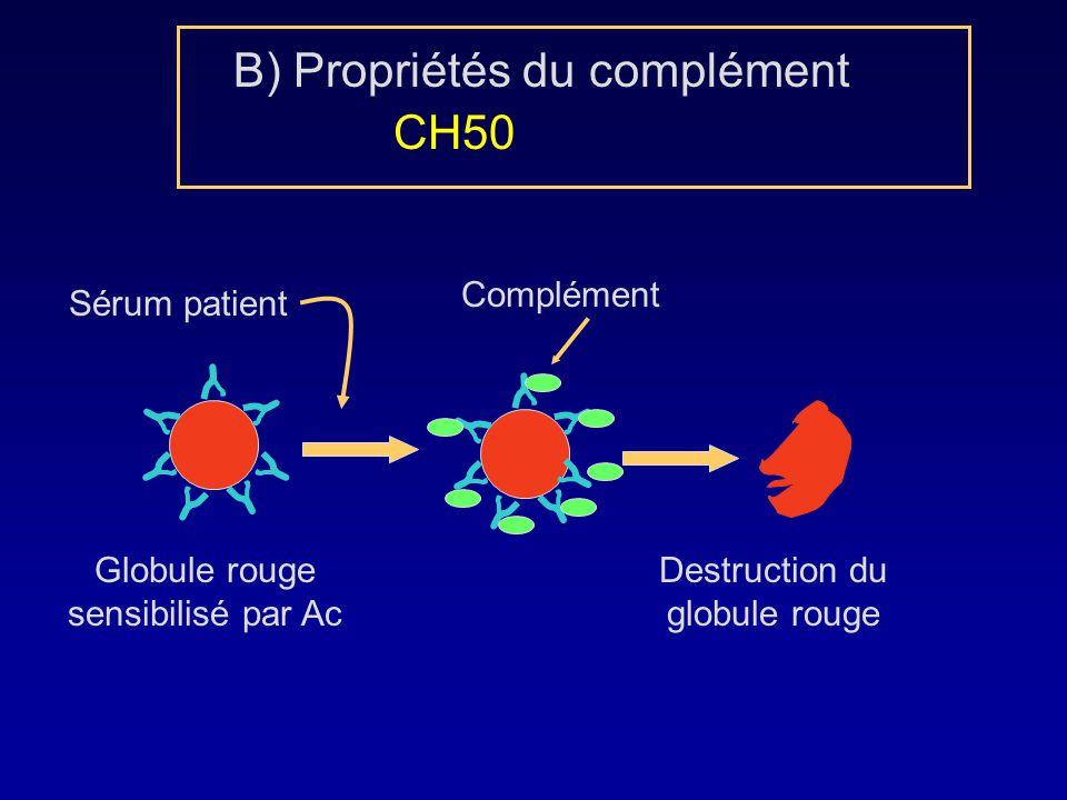 B) Propriétés du complément CH50