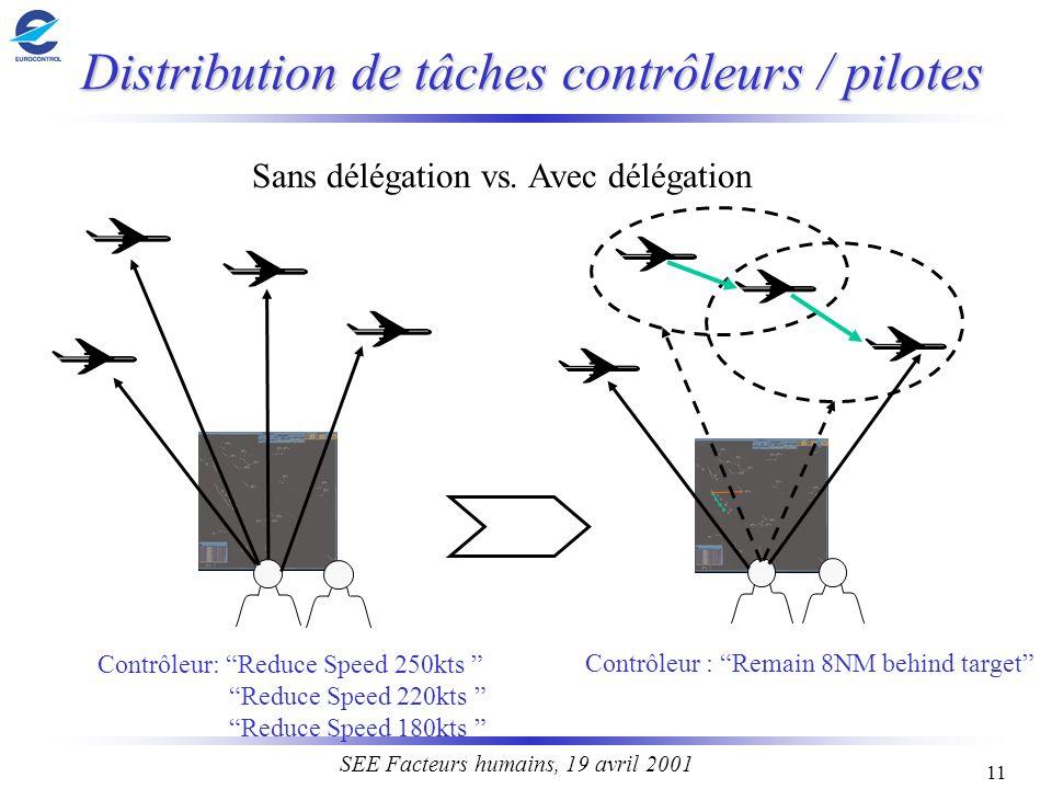 Distribution de tâches contrôleurs / pilotes