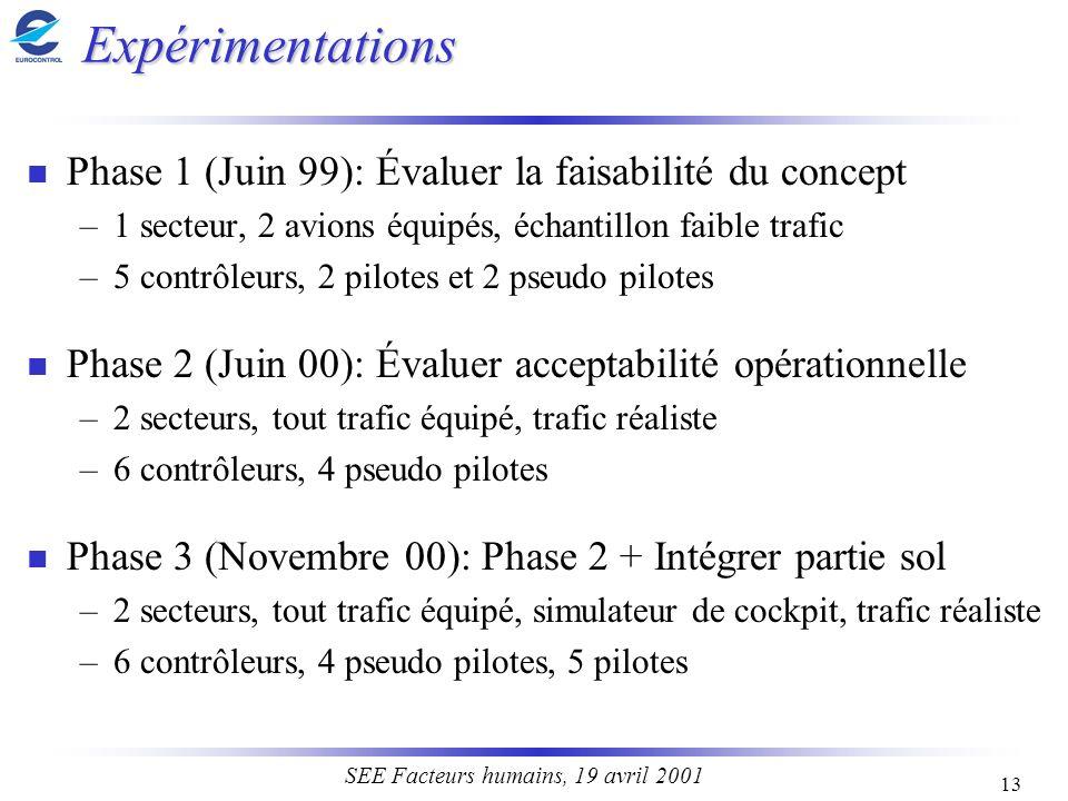 Expérimentations Phase 1 (Juin 99): Évaluer la faisabilité du concept