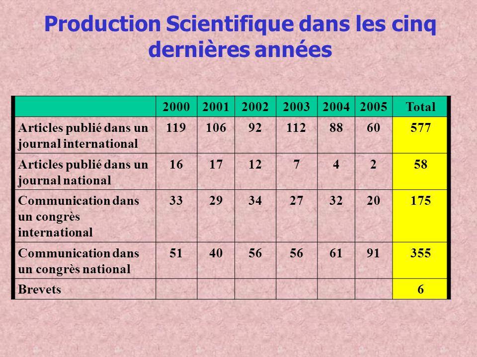 Production Scientifique dans les cinq dernières années