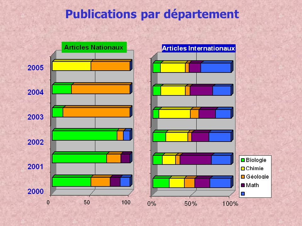 Publications par département