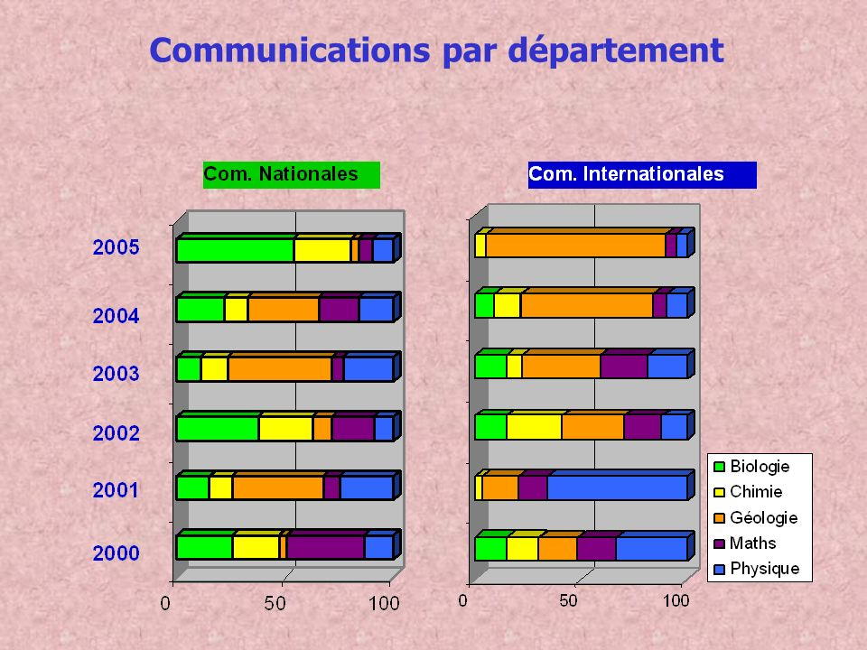 Communications par département