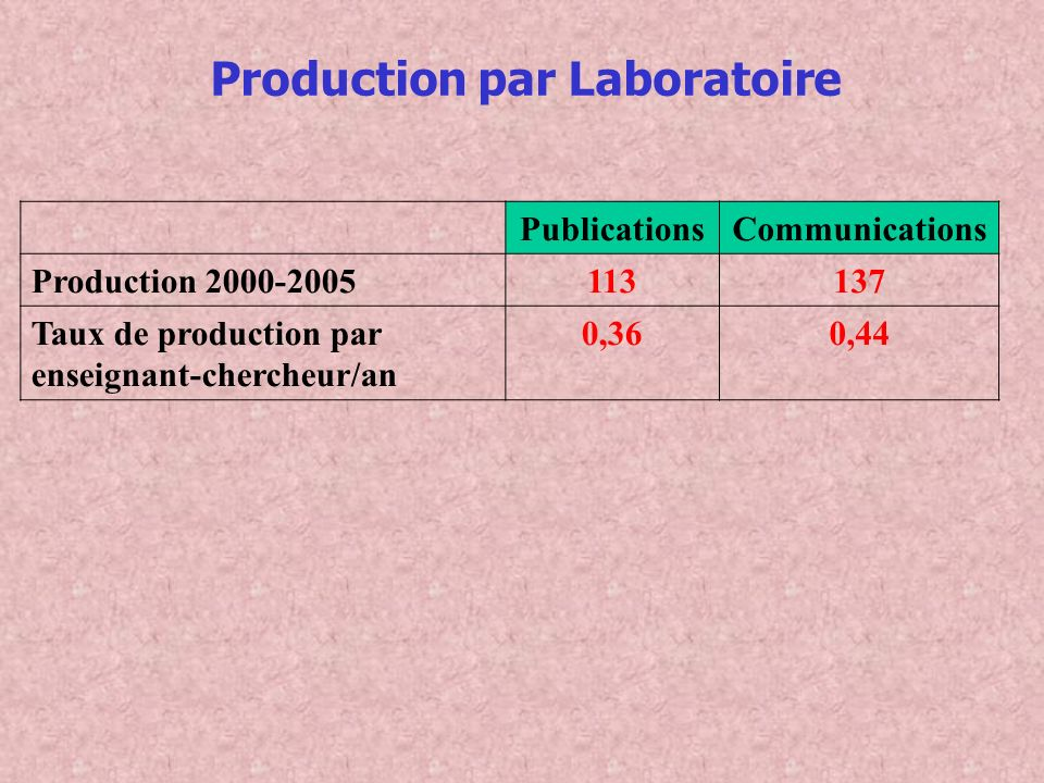 Production par Laboratoire