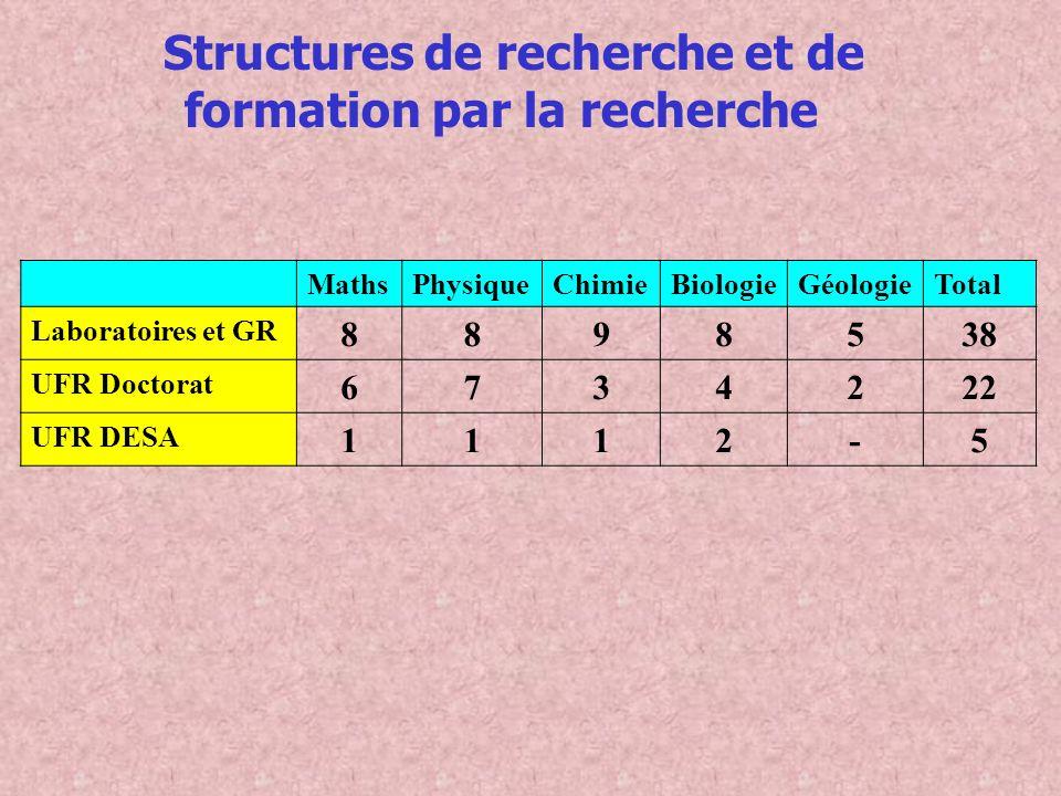 Structures de recherche et de formation par la recherche