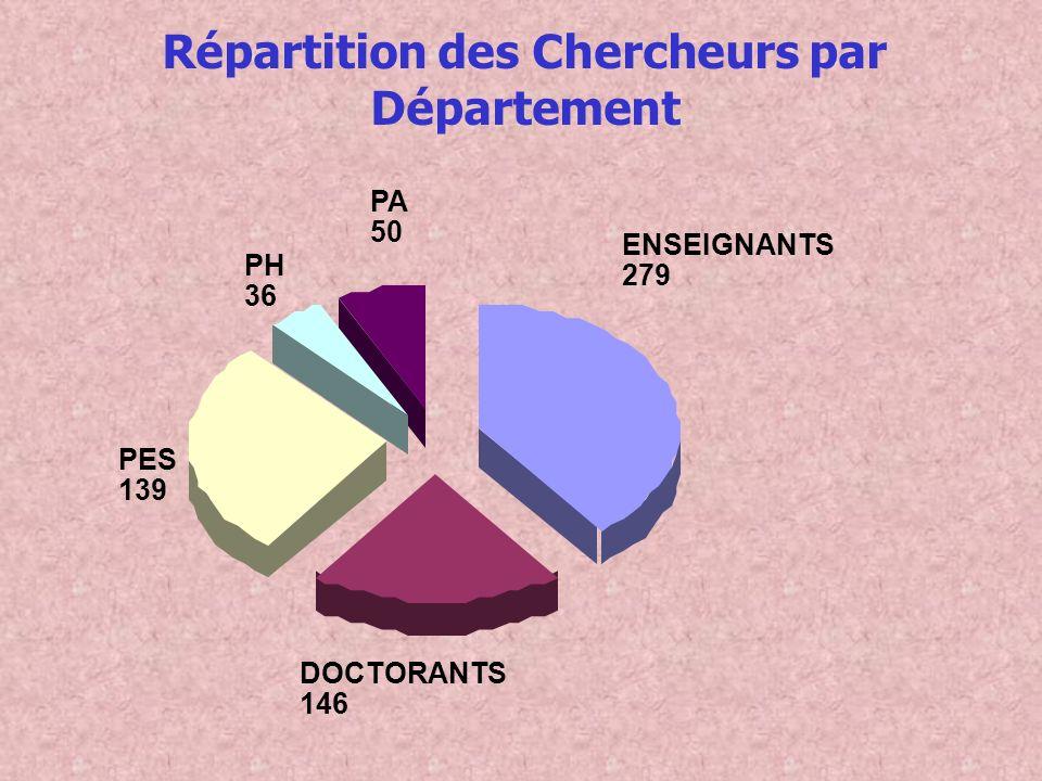 Répartition des Chercheurs par Département