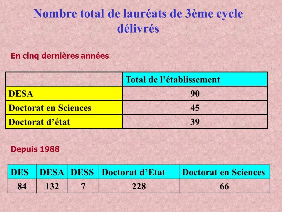 Nombre total de lauréats de 3ème cycle délivrés