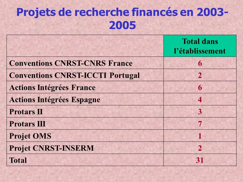 Projets de recherche financés en 2003-2005 Total dans l'établissement