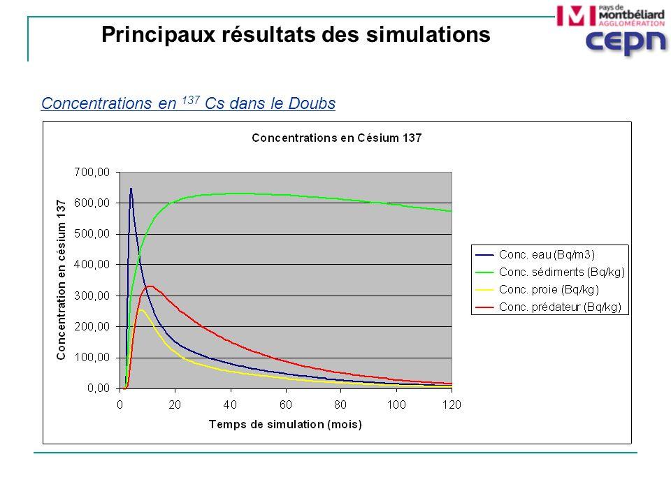 Principaux résultats des simulations