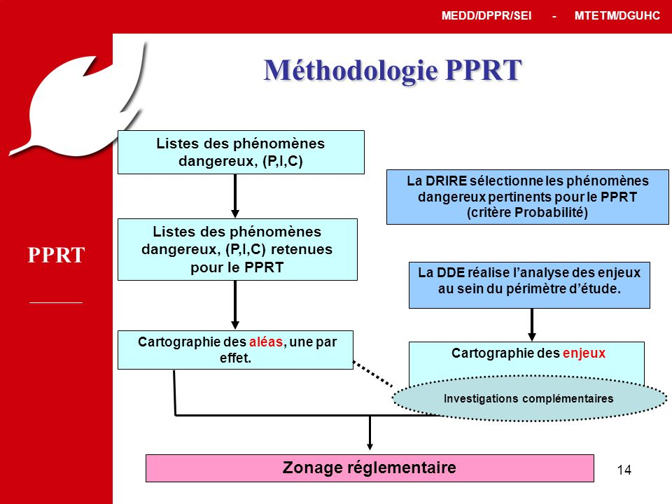 Méthodologie PPRT Zonage réglementaire