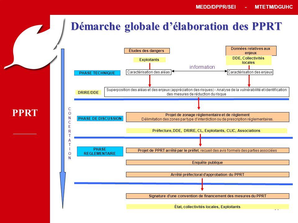 Démarche globale d'élaboration des PPRT