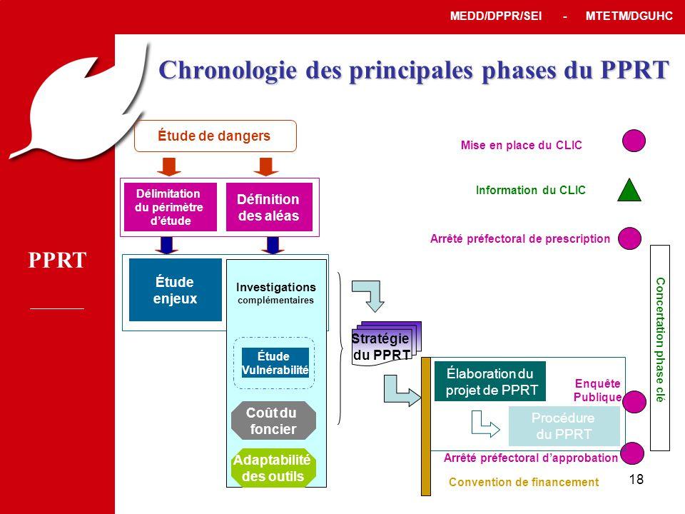 Chronologie des principales phases du PPRT