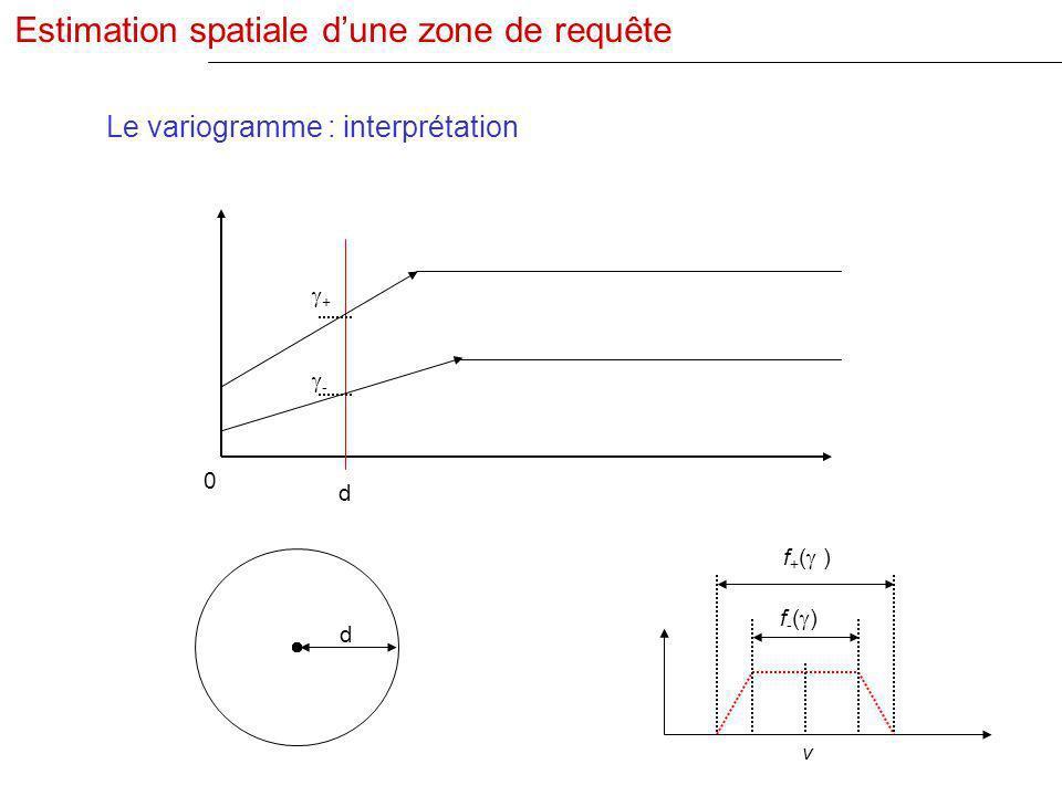 Estimation spatiale d'une zone de requête
