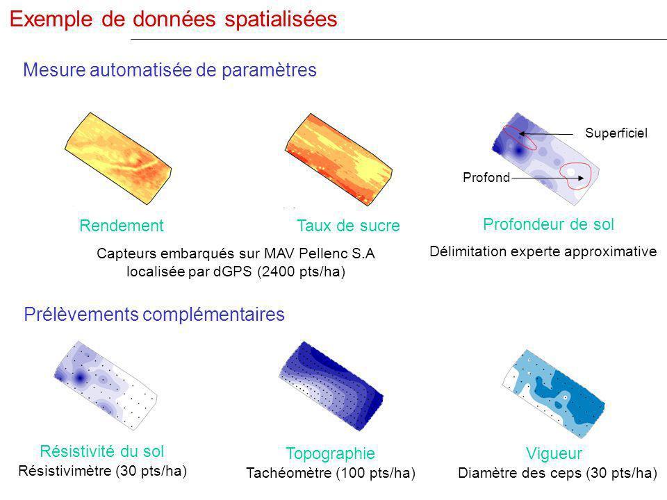 Exemple de données spatialisées