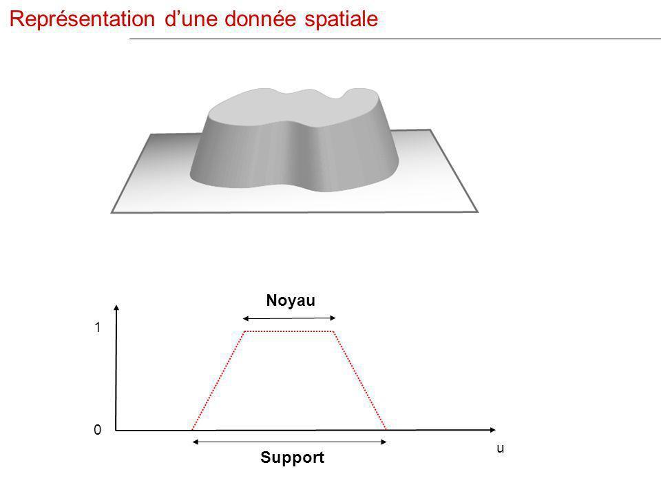 Représentation d'une donnée spatiale