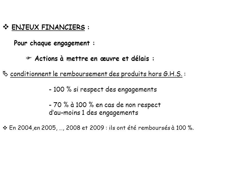 ENJEUX FINANCIERS : Pour chaque engagement :