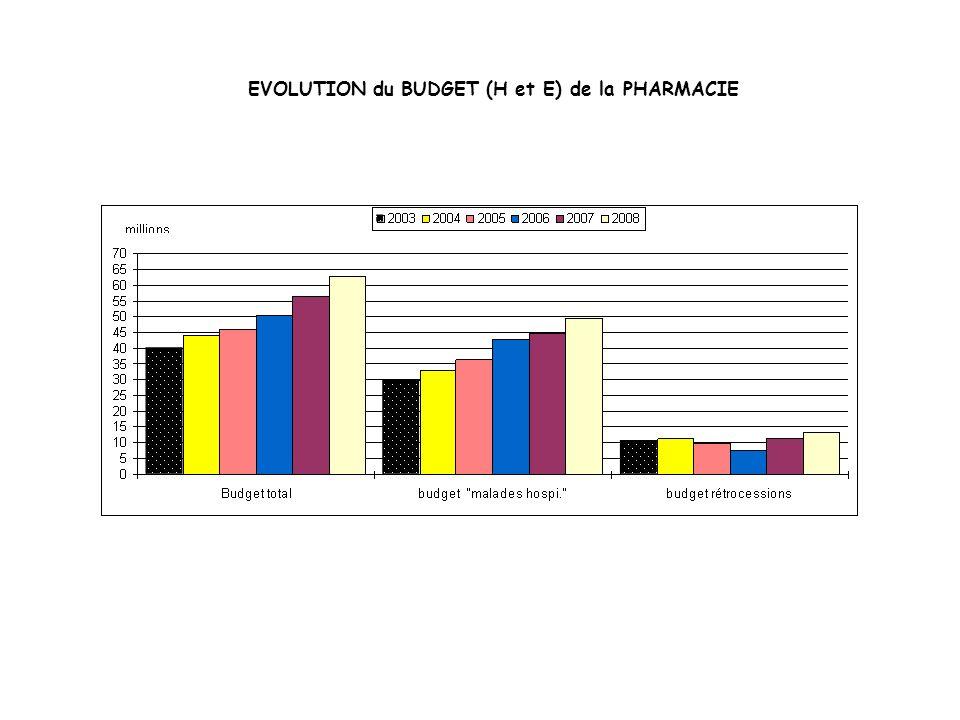 EVOLUTION du BUDGET (H et E) de la PHARMACIE