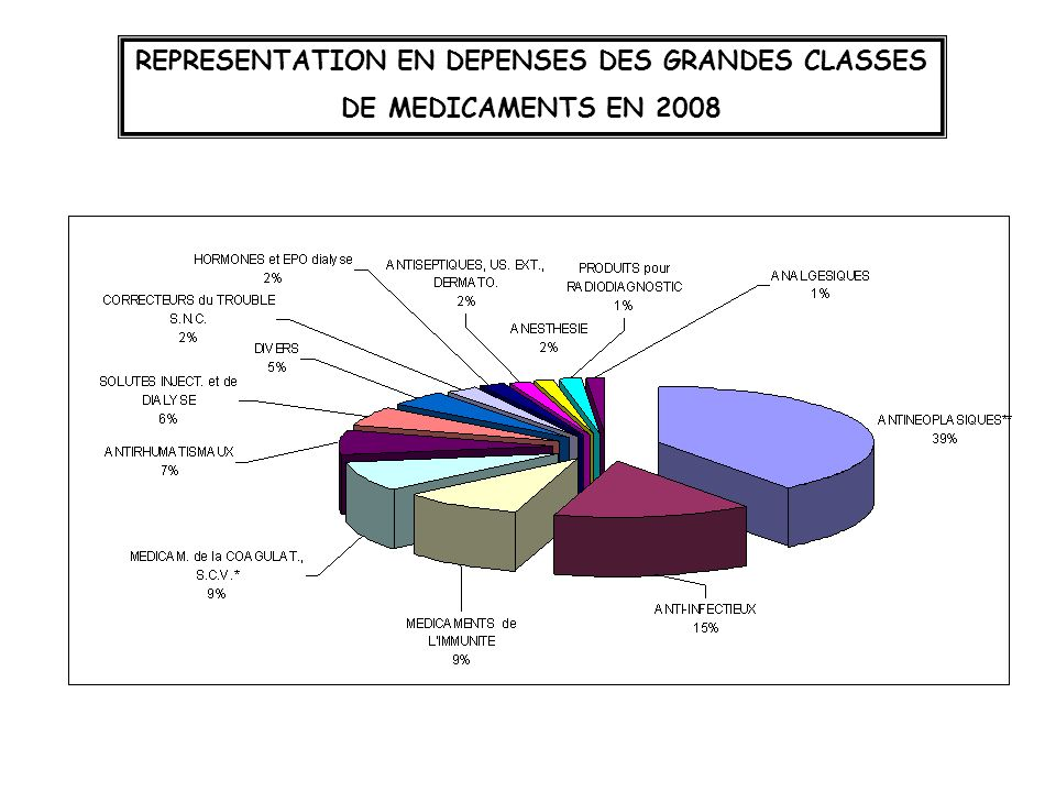 REPRESENTATION EN DEPENSES DES GRANDES CLASSES