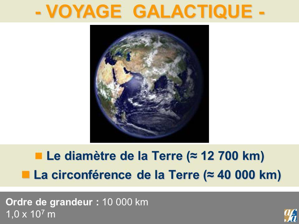 Ordre de grandeur : 10 000 km 1,0 x 107 m