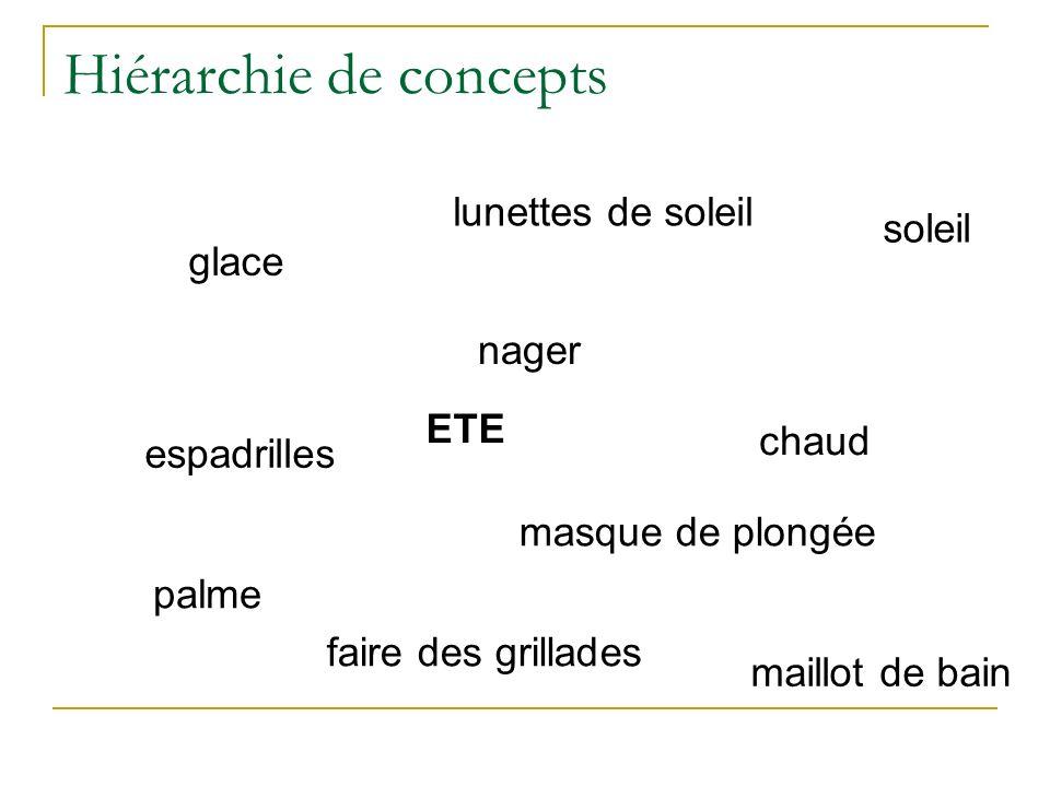 Hiérarchie de concepts