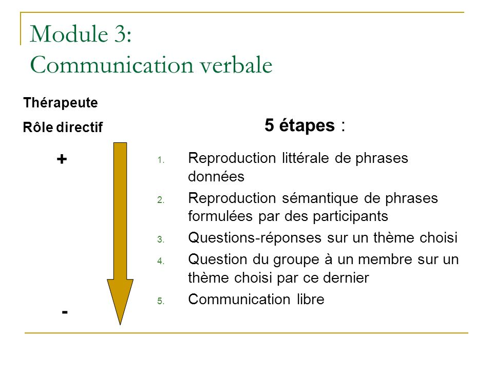 Module 3: Communication verbale