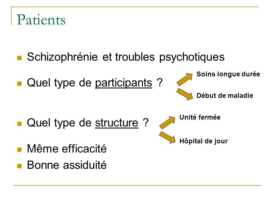 Patients Schizophrénie et troubles psychotiques