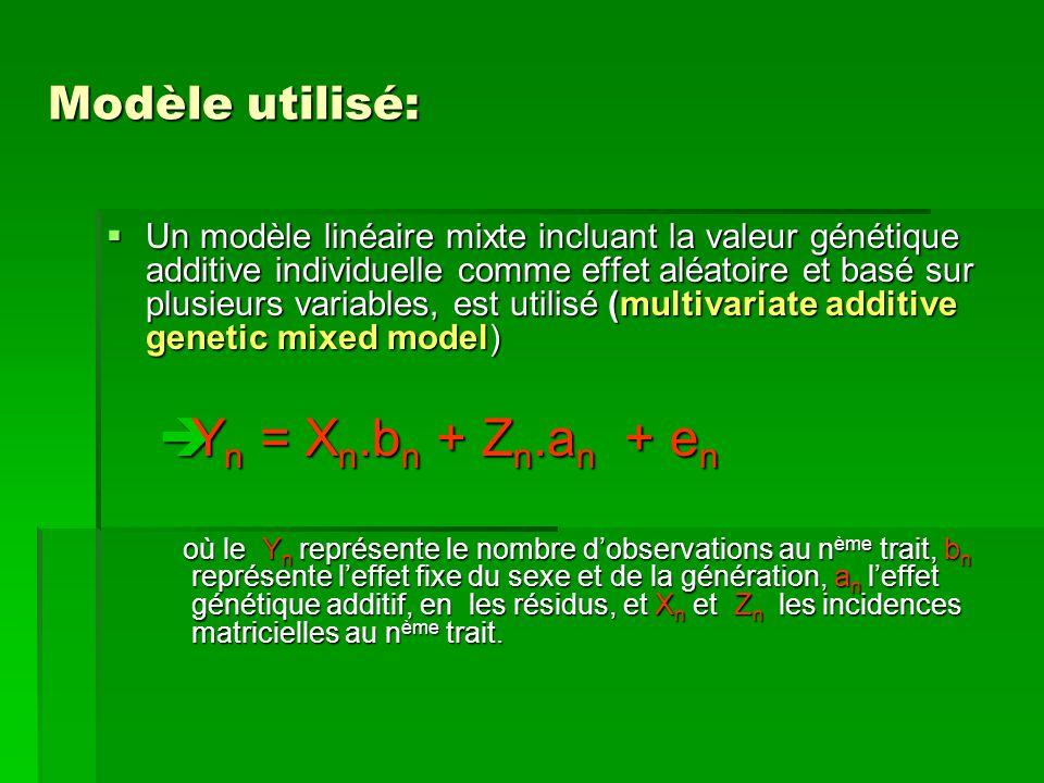 Yn = Xn.bn + Zn.an + en Modèle utilisé: