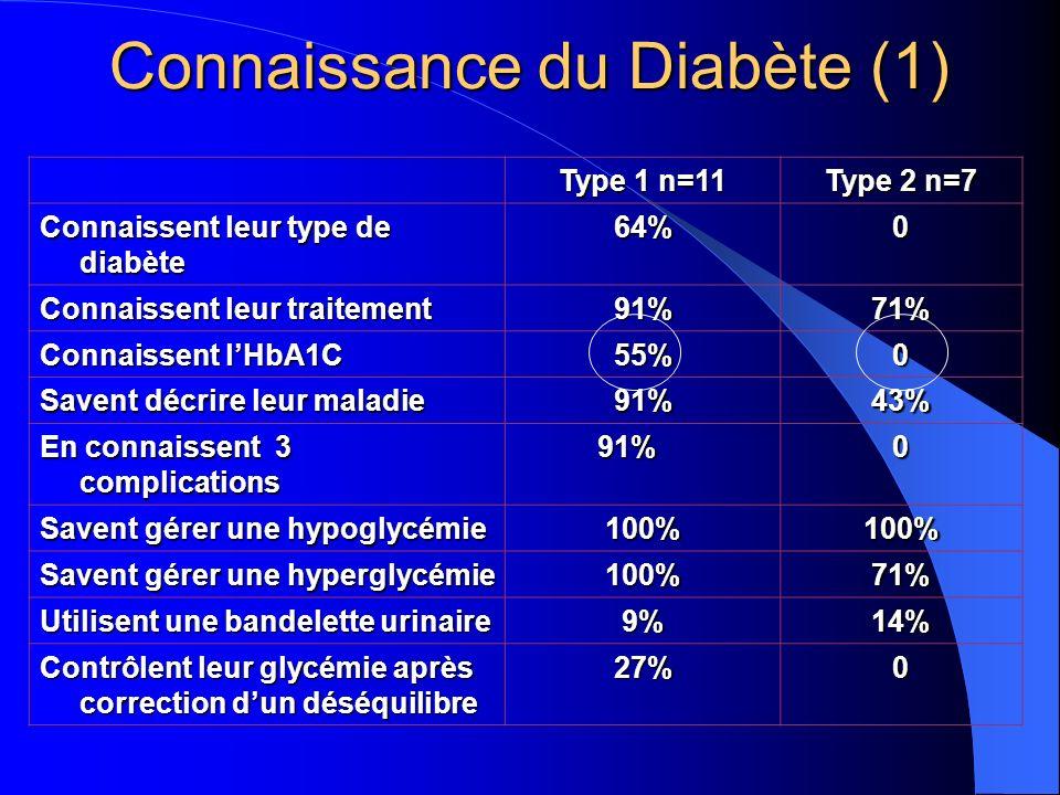 Connaissance du Diabète (1)