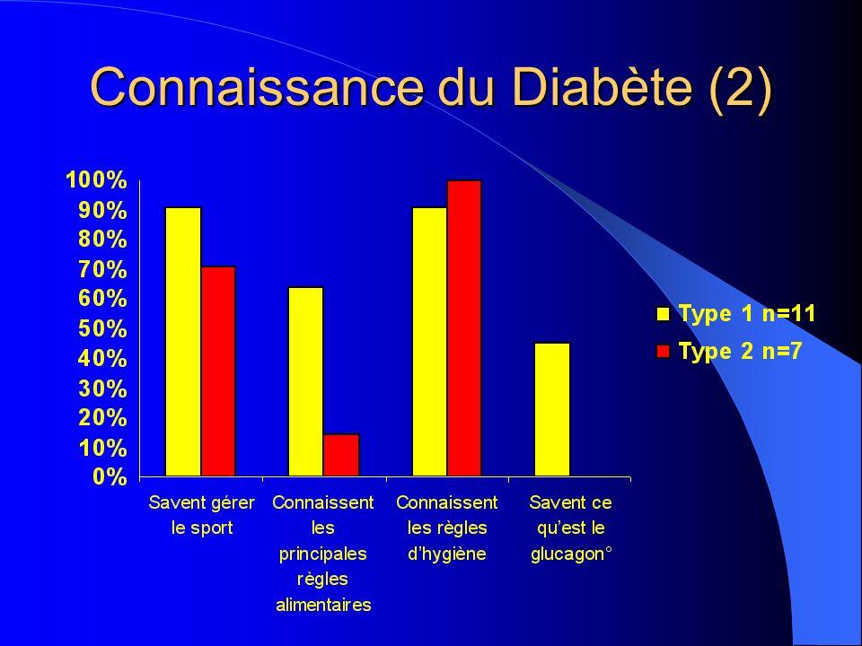 Connaissance du Diabète (2)