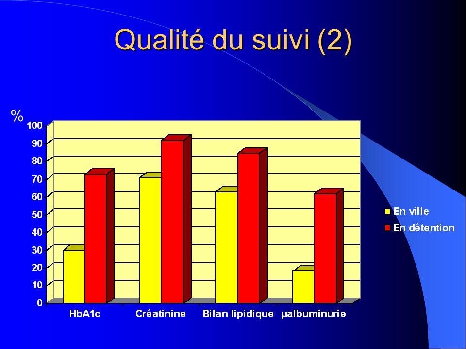 Qualité du suivi (2) %