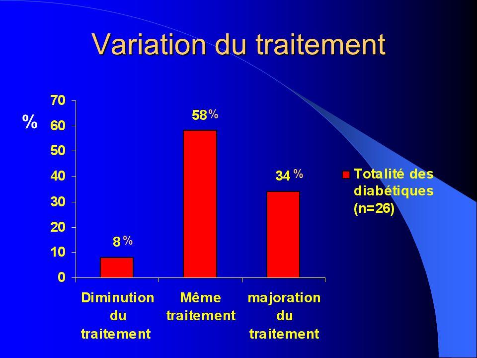 Variation du traitement