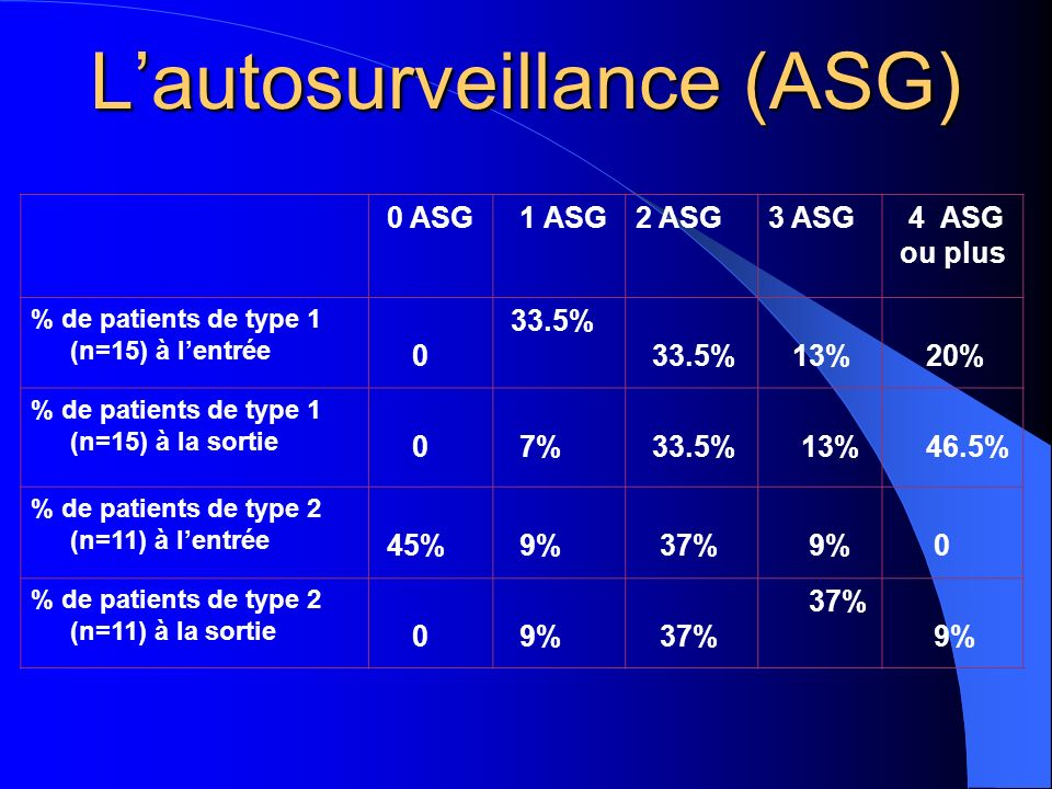 L'autosurveillance (ASG)
